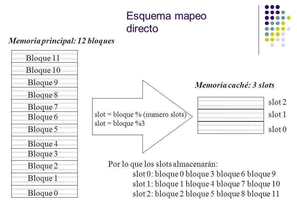 Esquema mapeo directo Memoria principal: 12 bloques Bloque 0 Bloque 1