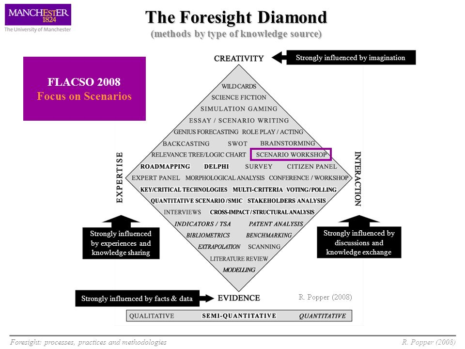 The Foresight Diamond (methods by type of knowledge source)