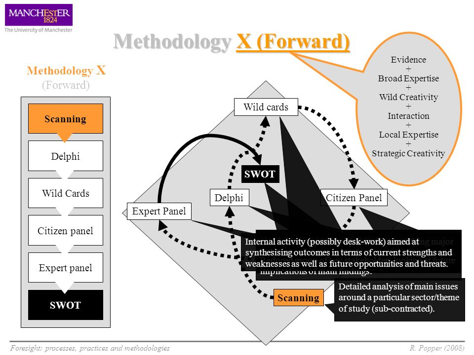 Methodology X (Forward)