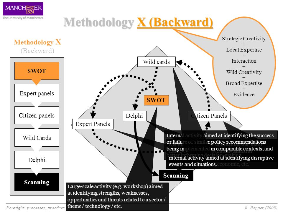 Methodology X (Backward)