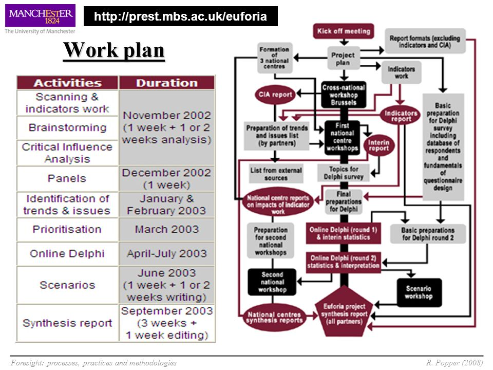 Work plan http://prest.mbs.ac.uk/euforia