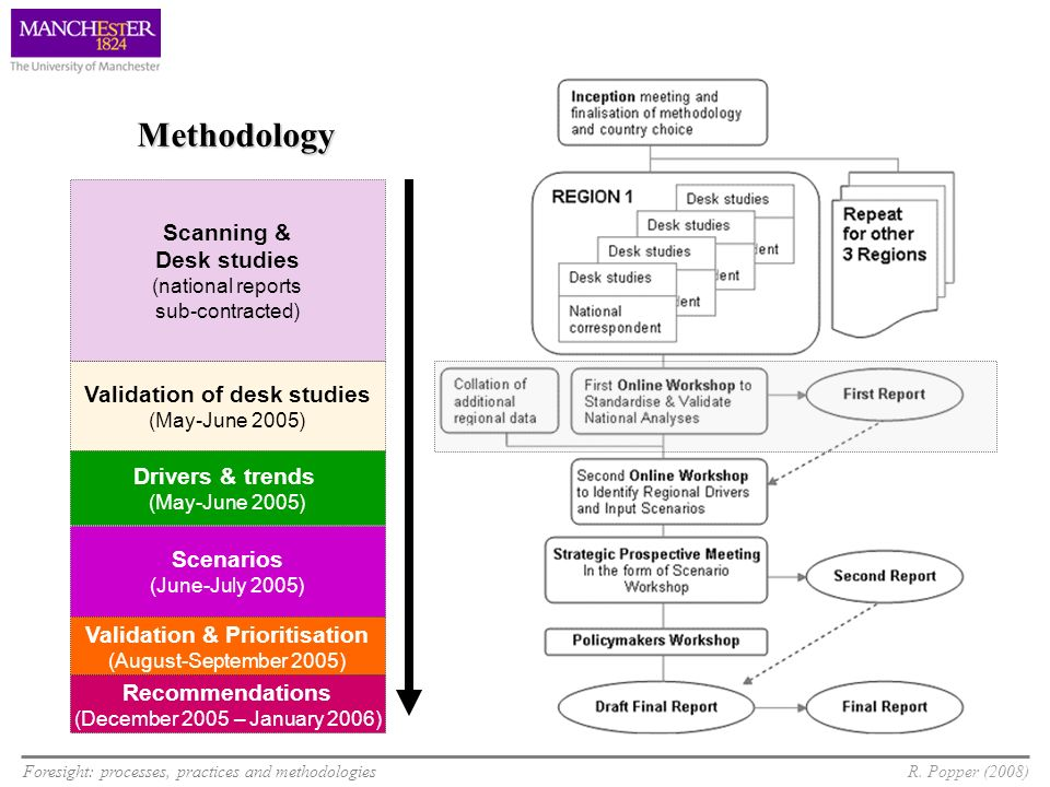 Validation of desk studies Validation & Prioritisation