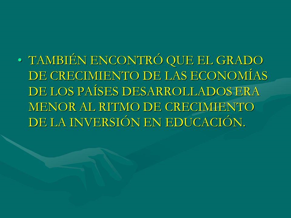 TAMBIÉN ENCONTRÓ QUE EL GRADO DE CRECIMIENTO DE LAS ECONOMÍAS DE LOS PAÍSES DESARROLLADOS ERA MENOR AL RITMO DE CRECIMIENTO DE LA INVERSIÓN EN EDUCACIÓN.