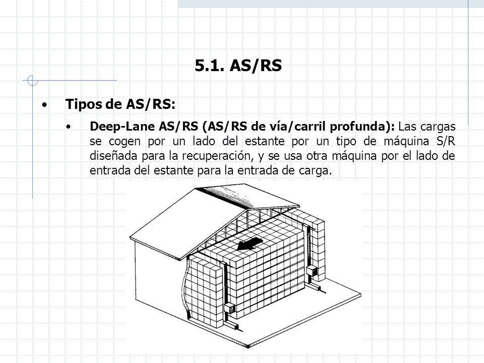 5.1. AS/RS Tipos de AS/RS: