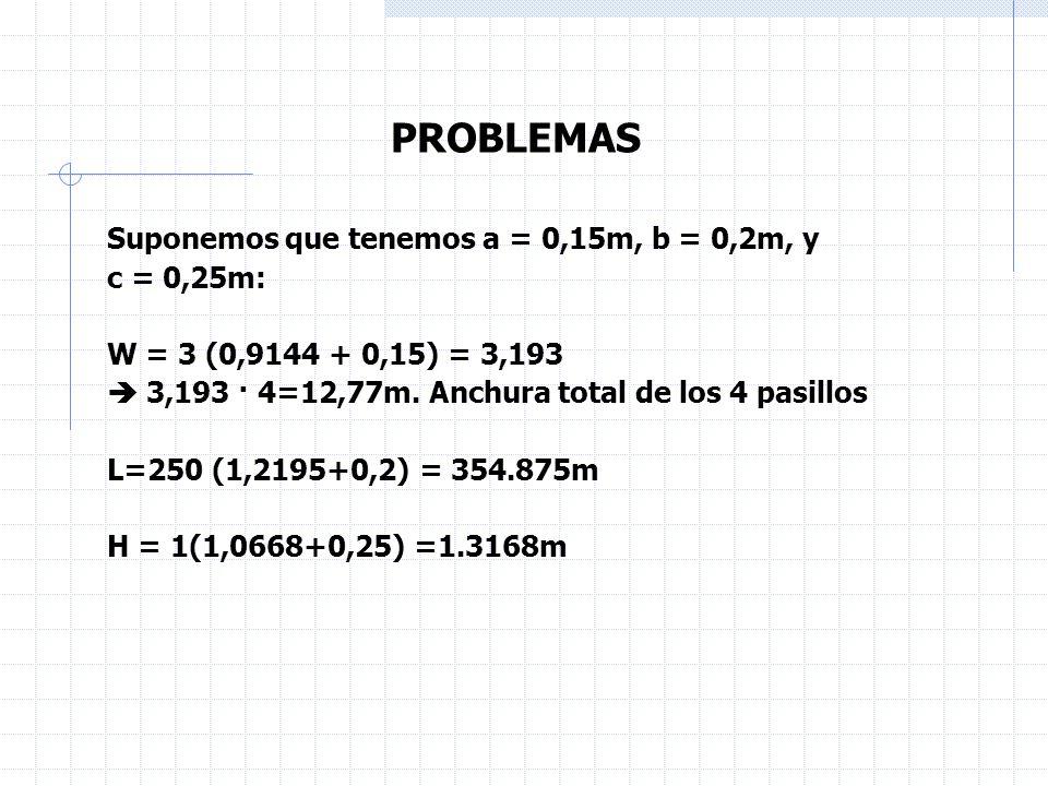 PROBLEMAS Suponemos que tenemos a = 0,15m, b = 0,2m, y c = 0,25m: