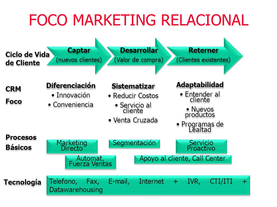 FOCO MARKETING RELACIONAL