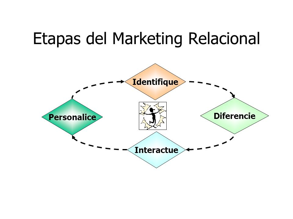 Etapas del Marketing Relacional