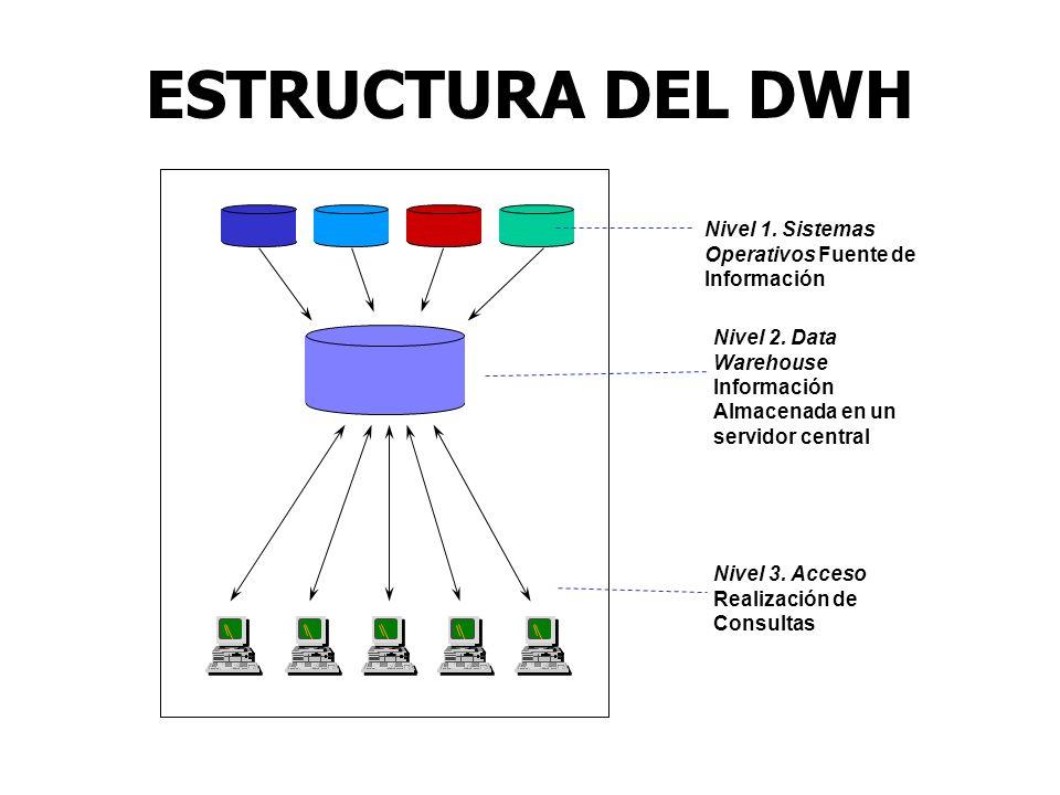 ESTRUCTURA DEL DWH Nivel 1. Sistemas Operativos Fuente de Información