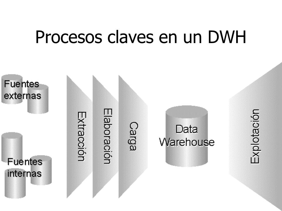 Procesos claves en un DWH