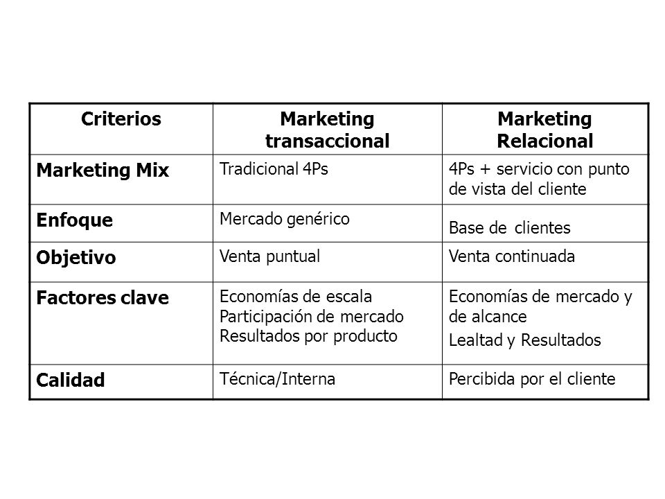 Marketing transaccional