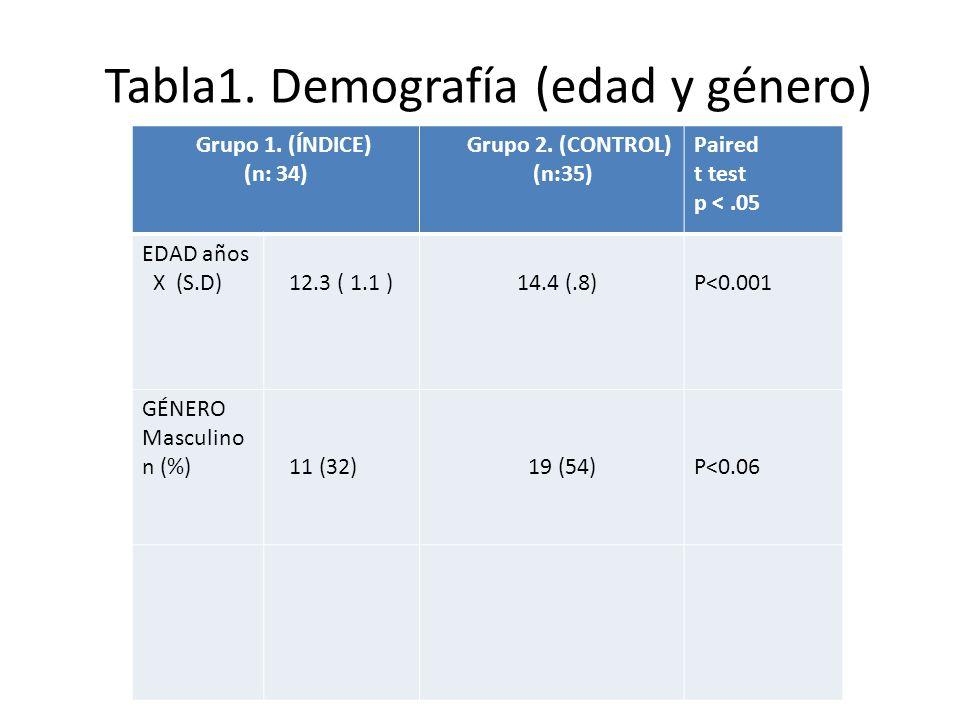 Tabla1. Demografía (edad y género) Grupos índice y control (N: 69