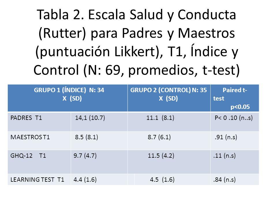 Tabla 2. Escala Salud y Conducta (Rutter) para Padres y Maestros (puntuación Likkert), T1, Índice y Control (N: 69, promedios, t-test)