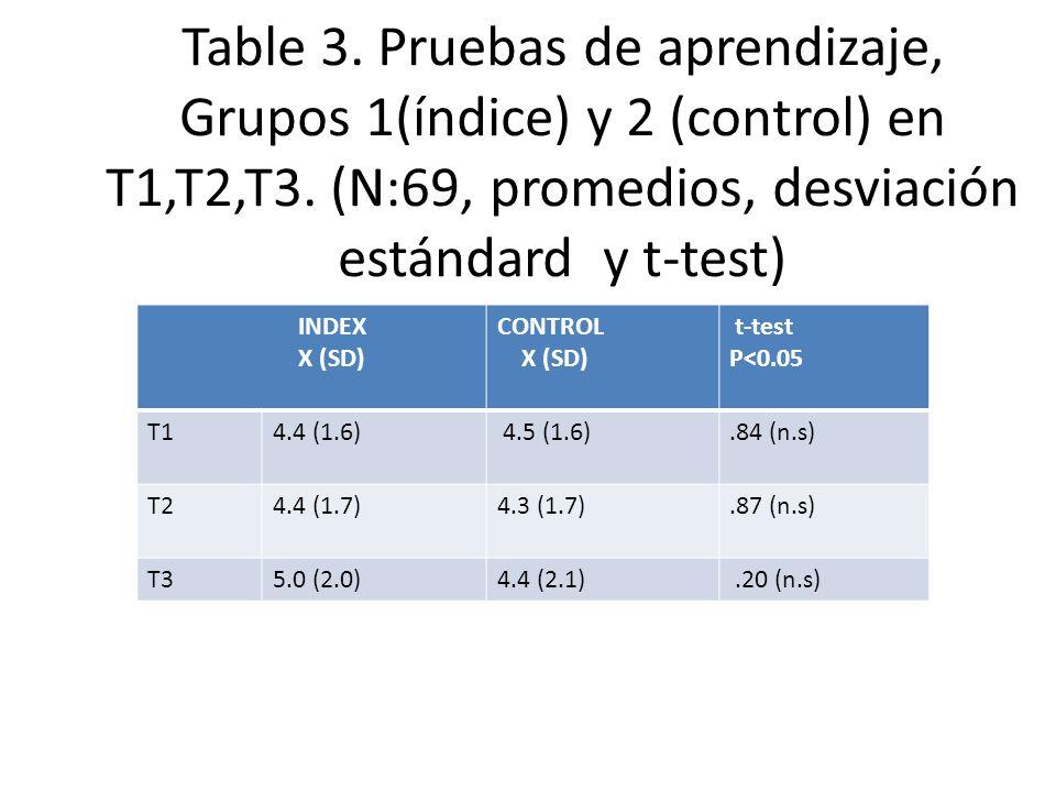 Table 3. Pruebas de aprendizaje, Grupos 1(índice) y 2 (control) en T1,T2,T3. (N:69, promedios, desviación estándard y t-test)