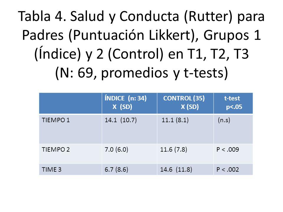 Tabla 4. Salud y Conducta (Rutter) para Padres (Puntuación Likkert), Grupos 1 (Índice) y 2 (Control) en T1, T2, T3 (N: 69, promedios y t-tests)