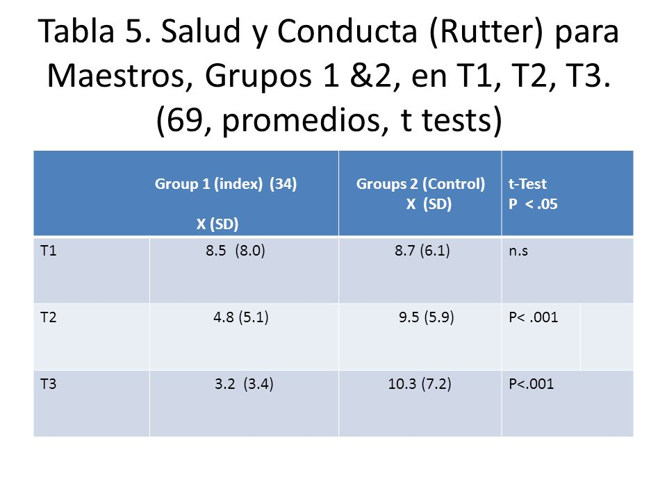 Tabla 5. Salud y Conducta (Rutter) para Maestros, Grupos 1 &2, en T1, T2, T3. (69, promedios, t tests)