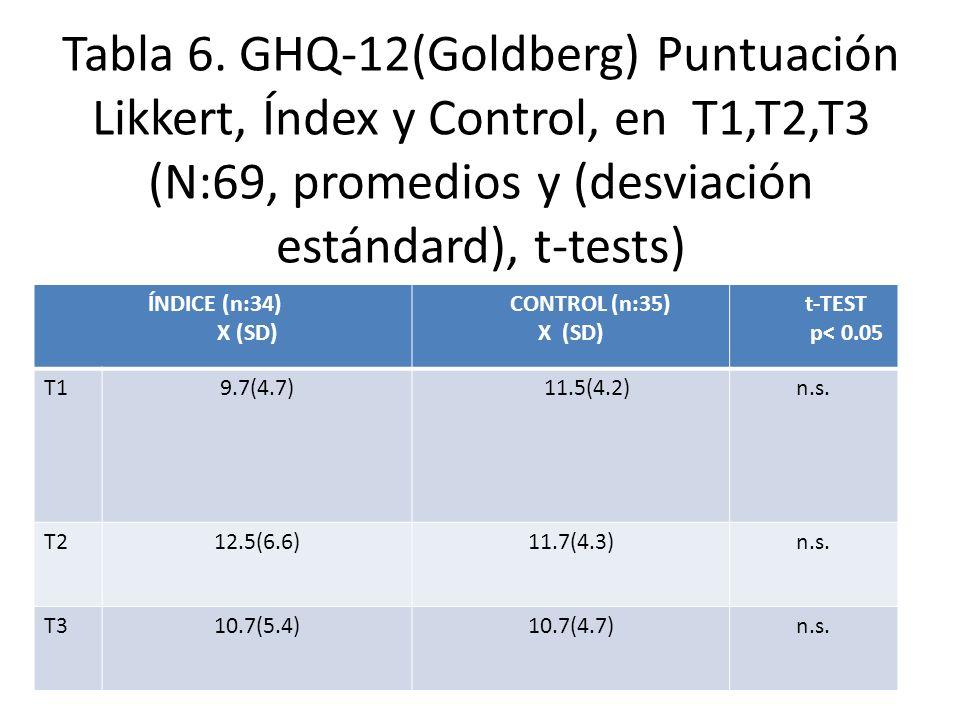 Tabla 6. GHQ-12(Goldberg) Puntuación Likkert, Índex y Control, en T1,T2,T3 (N:69, promedios y (desviación estándard), t-tests)