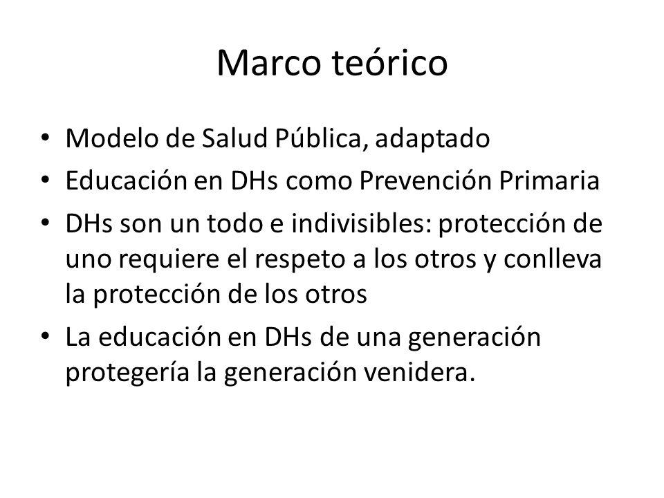 Marco teórico Modelo de Salud Pública, adaptado