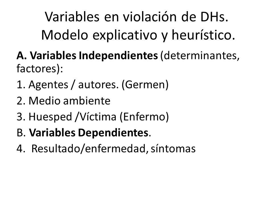 Variables en violación de DHs. Modelo explicativo y heurístico.