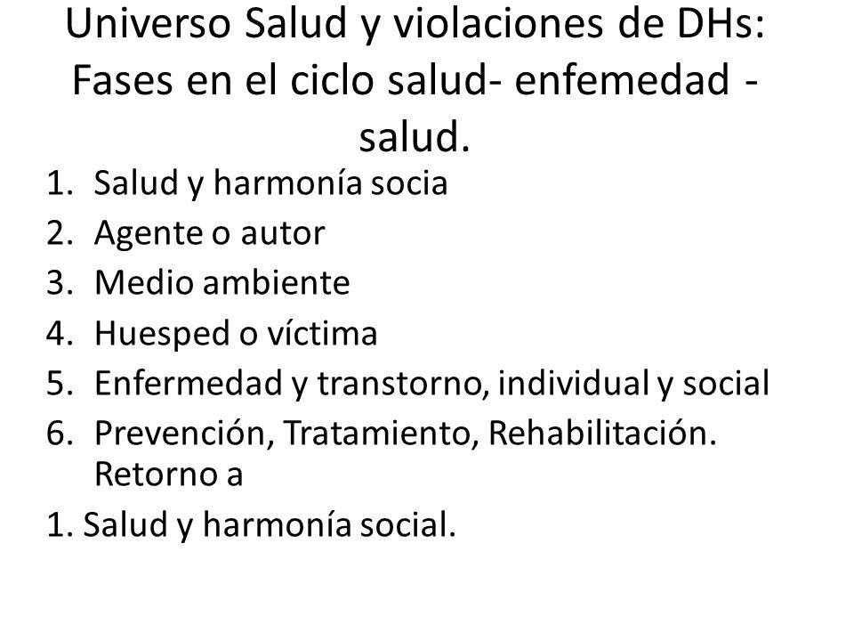 Universo Salud y violaciones de DHs: Fases en el ciclo salud- enfemedad - salud.