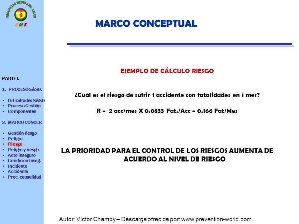 MARCO CONCEPTUAL EJEMPLO DE CÁLCULO RIESGO. ¿Cuál es el riesgo de sufrir 1 accidente con fatalidades en 1 mes