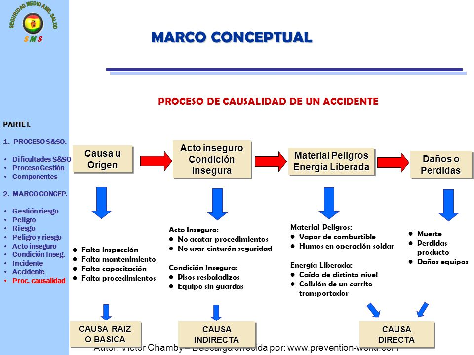 PROCESO DE CAUSALIDAD DE UN ACCIDENTE