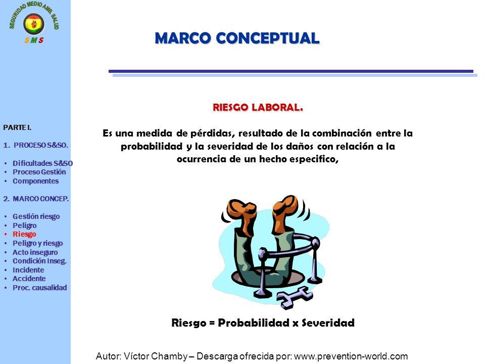 Riesgo = Probabilidad x Severidad