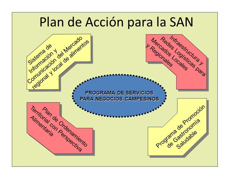 Plan de Acción para la SAN