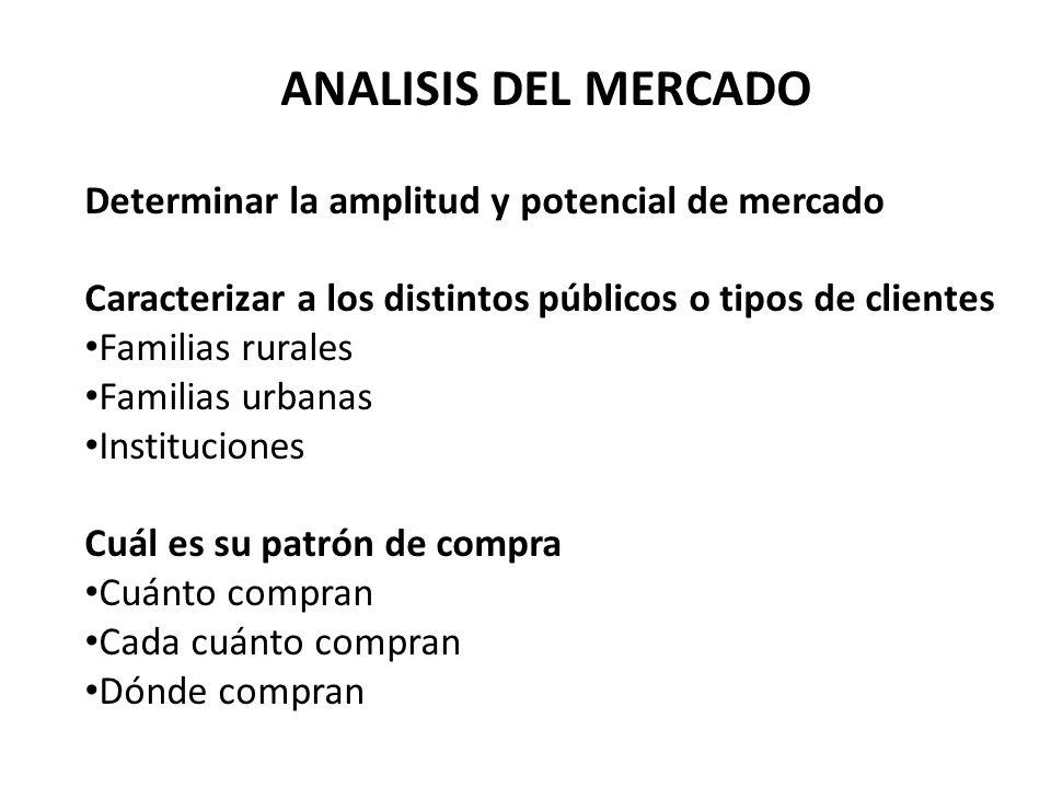 ANALISIS DEL MERCADO Determinar la amplitud y potencial de mercado