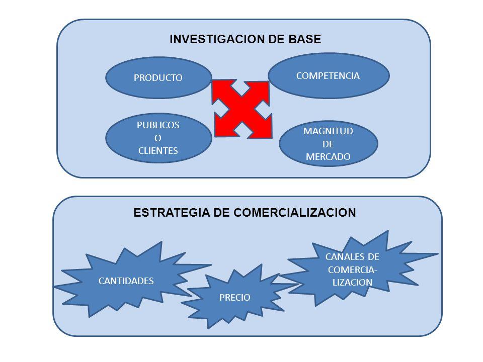 ESTRATEGIA DE COMERCIALIZACION