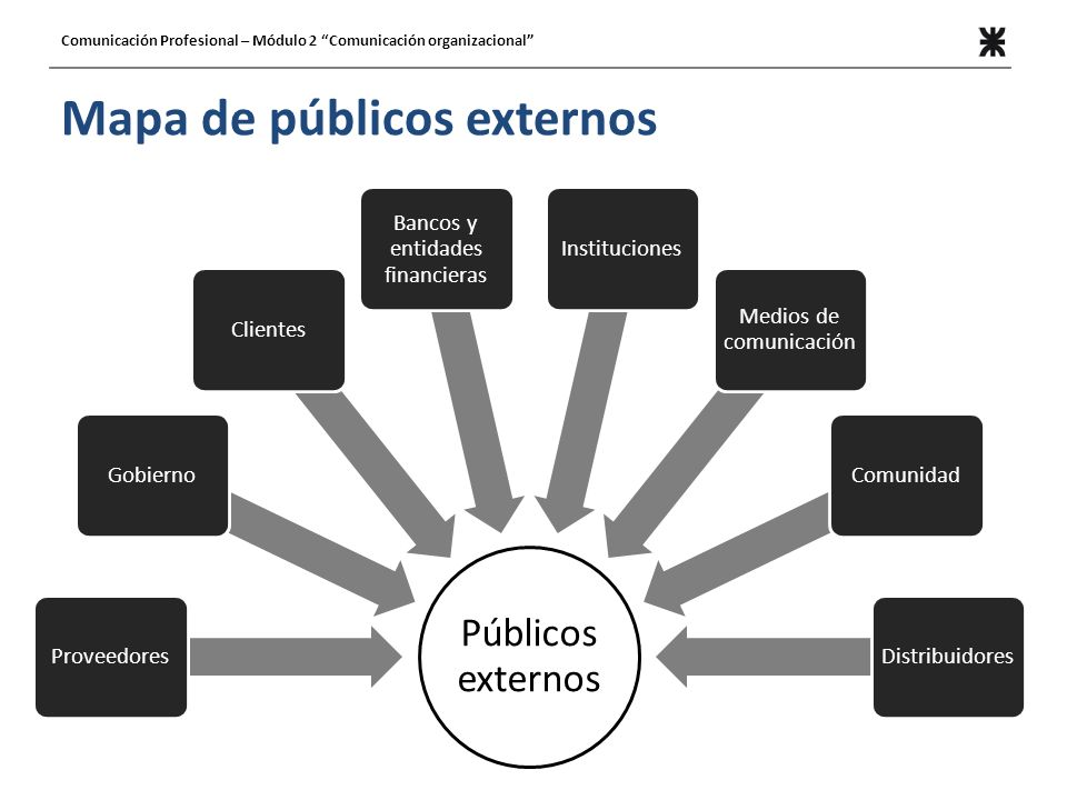Mapa de públicos externos