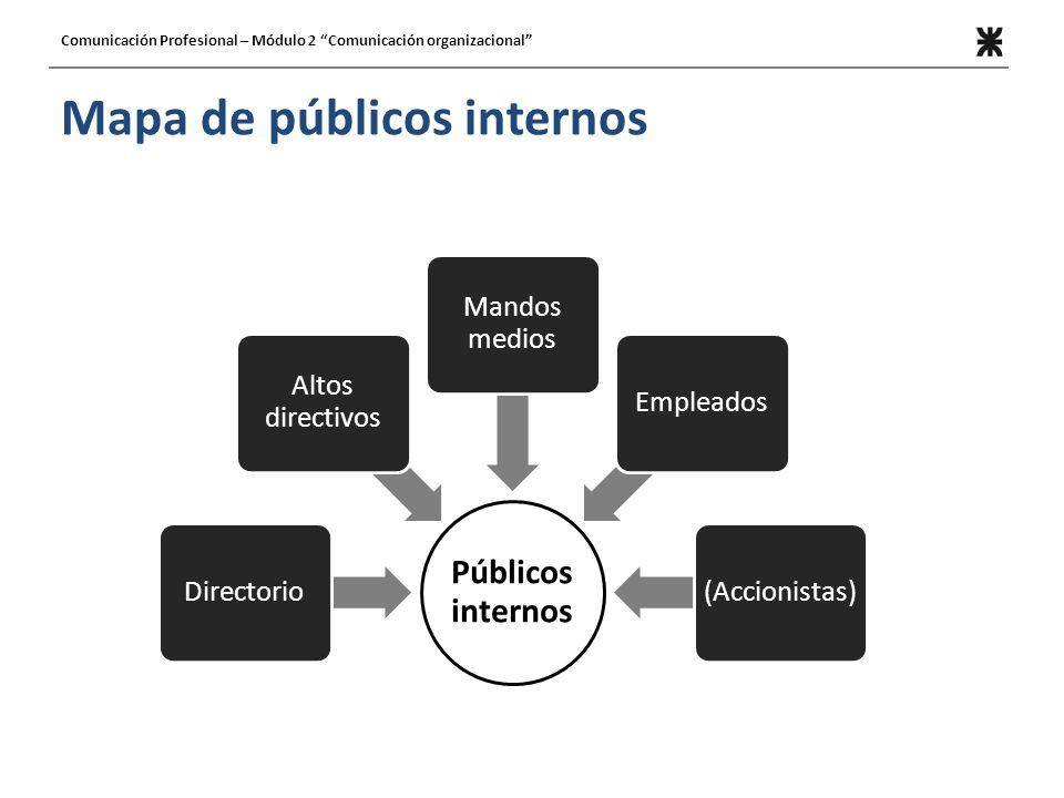 Mapa de públicos internos