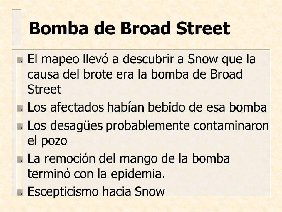 Bomba de Broad Street El mapeo llevó a descubrir a Snow que la causa del brote era la bomba de Broad Street.