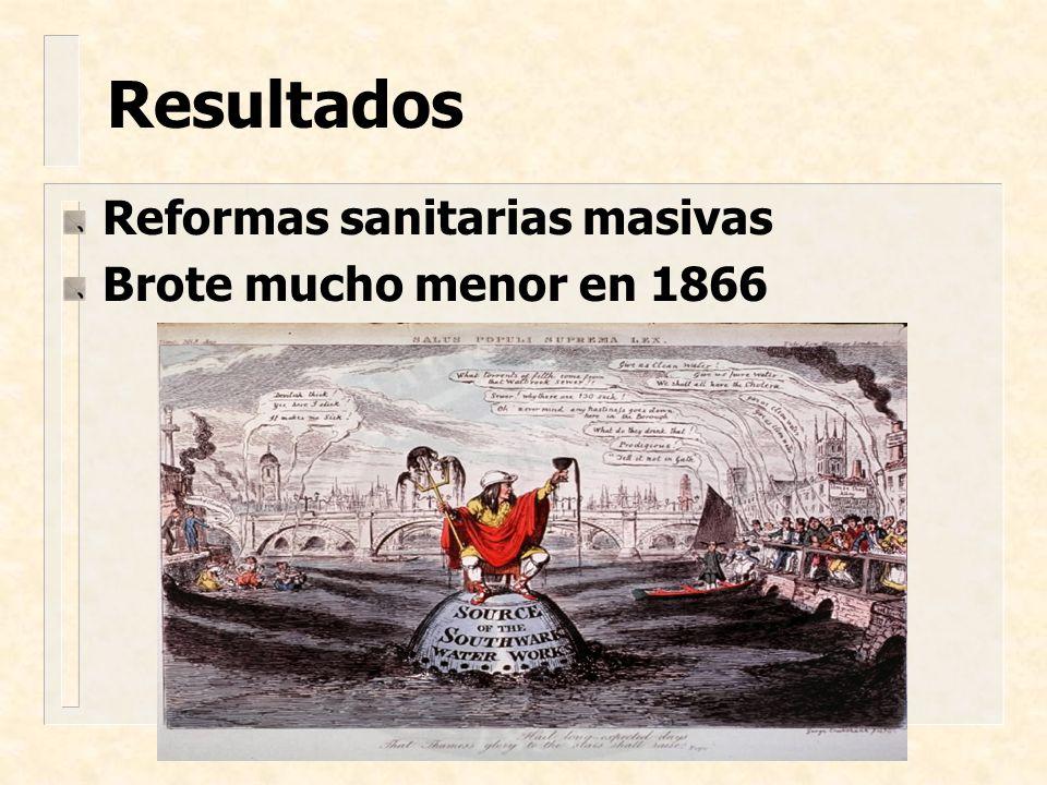 Resultados Reformas sanitarias masivas Brote mucho menor en 1866