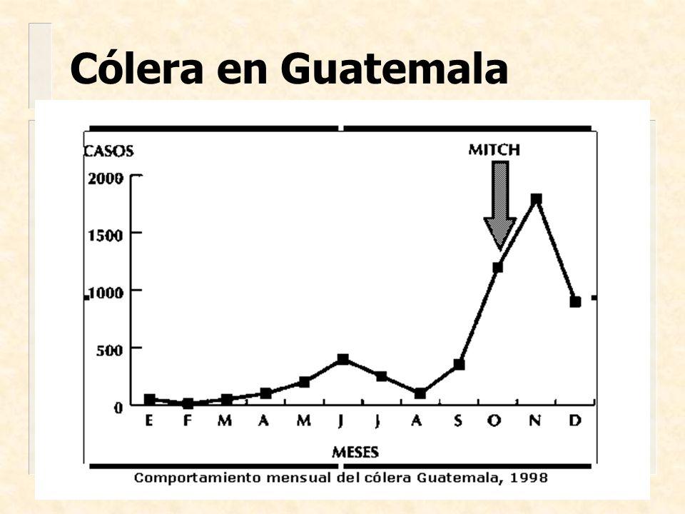 Cólera en Guatemala