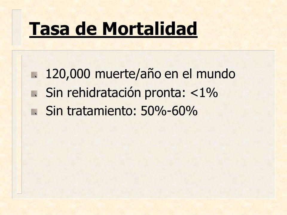 Tasa de Mortalidad 120,000 muerte/año en el mundo
