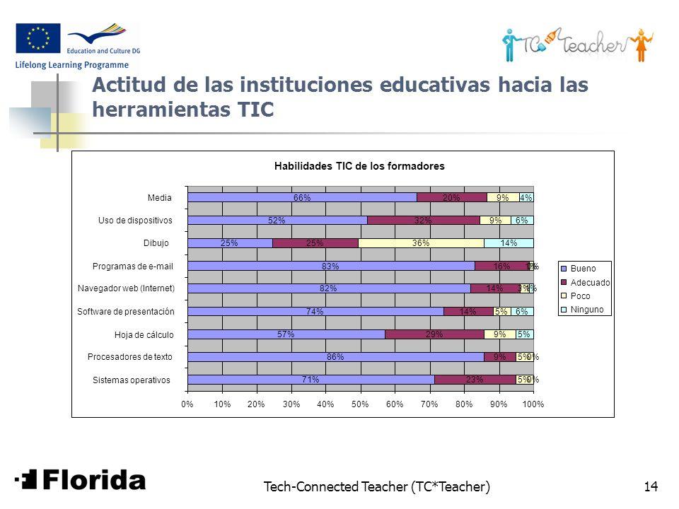 Actitud de las instituciones educativas hacia las herramientas TIC