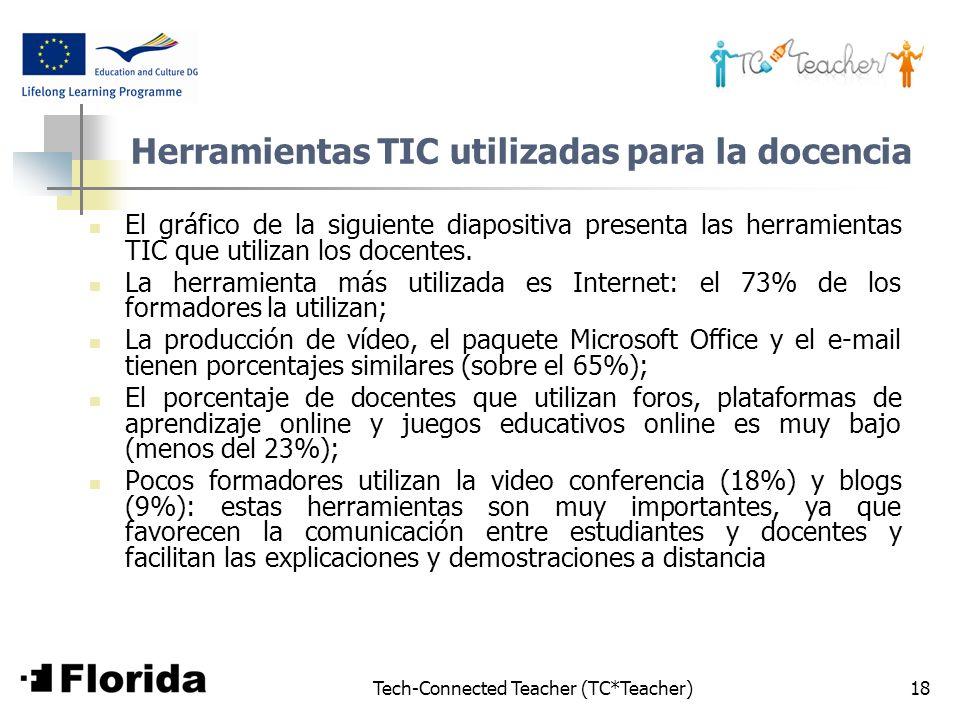 Herramientas TIC utilizadas para la docencia