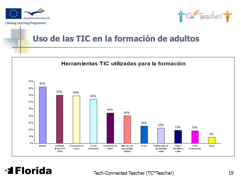 Uso de las TIC en la formación de adultos