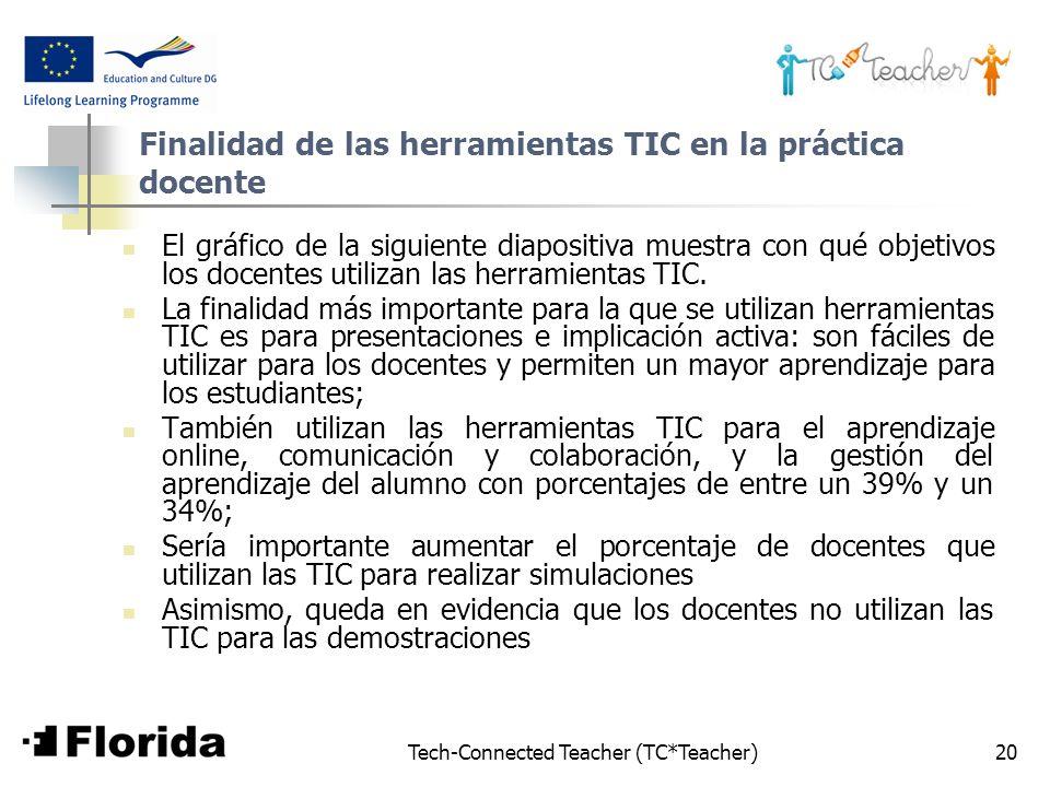 Finalidad de las herramientas TIC en la práctica docente