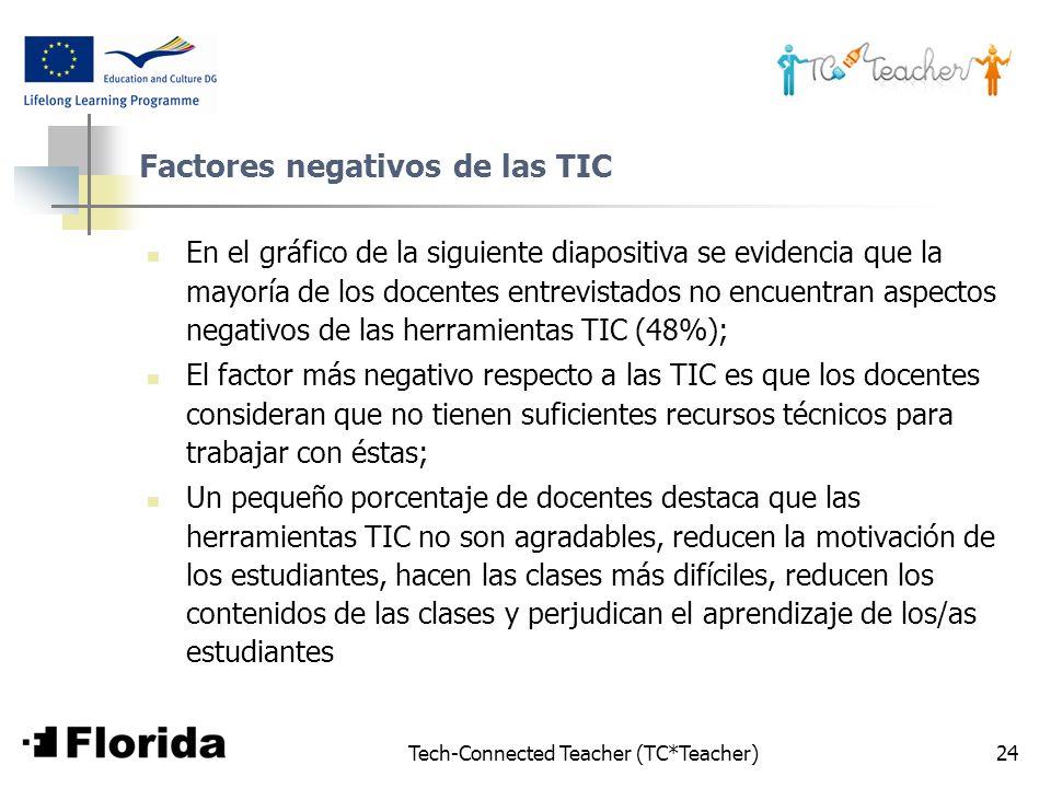 Factores negativos de las TIC
