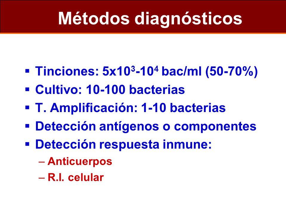 Métodos diagnósticos Tinciones: 5x103-104 bac/ml (50-70%)