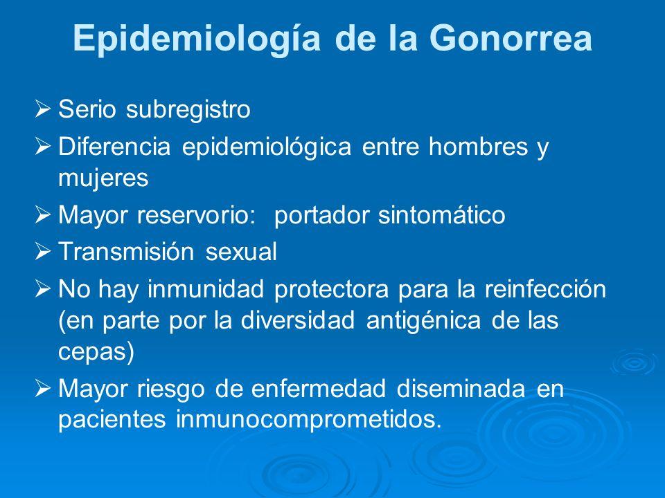 Epidemiología de la Gonorrea