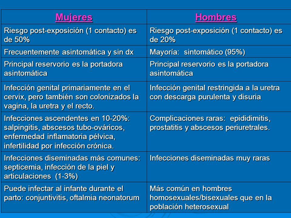 Mujeres Hombres Riesgo post-exposición (1 contacto) es de 50%