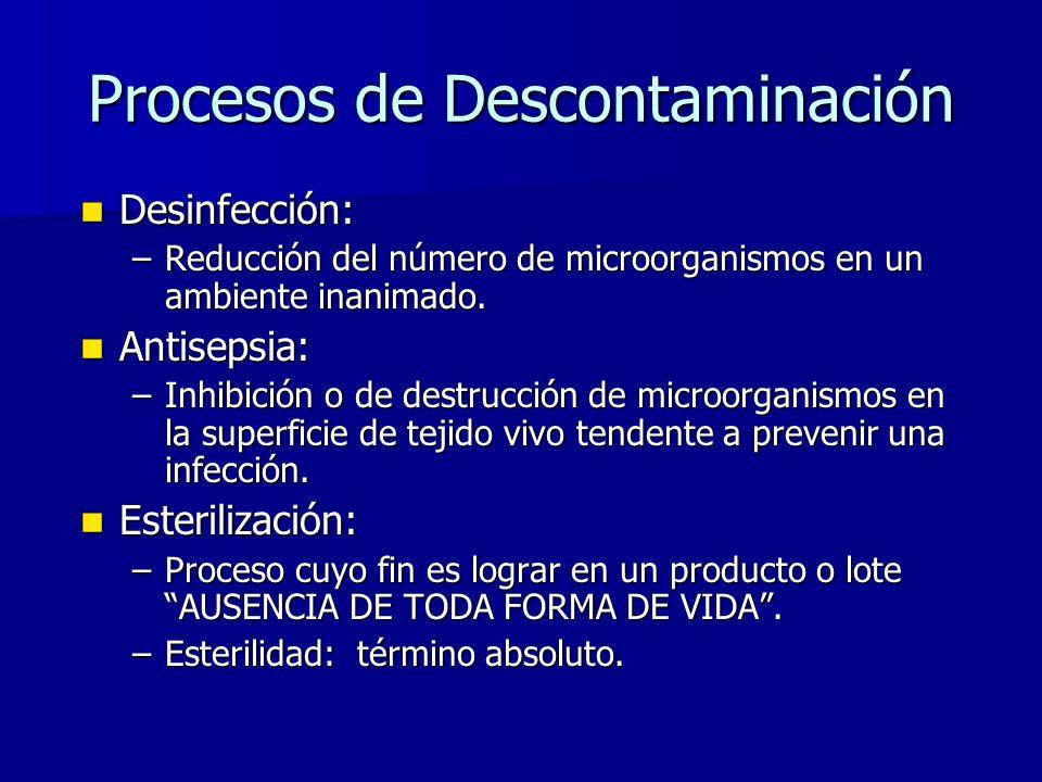 Procesos de Descontaminación