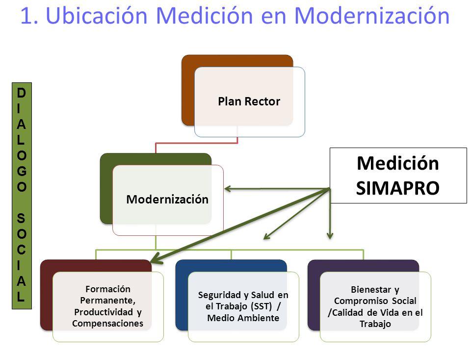 1. Ubicación Medición en Modernización