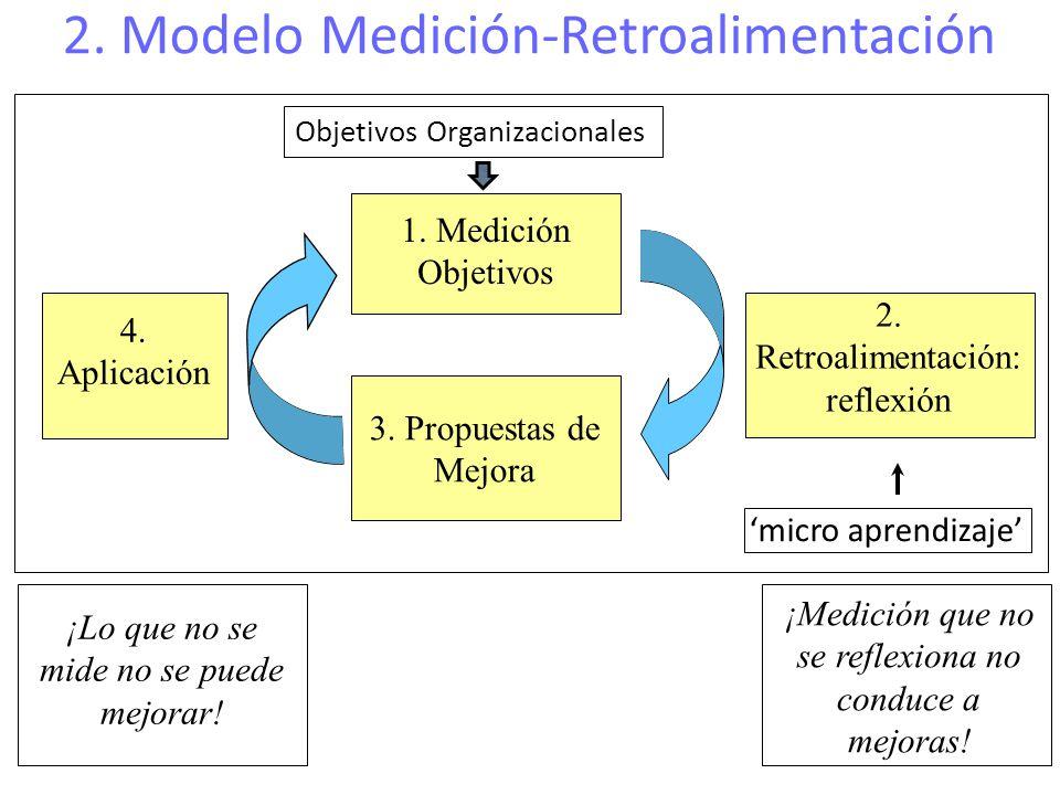 2. Modelo Medición-Retroalimentación