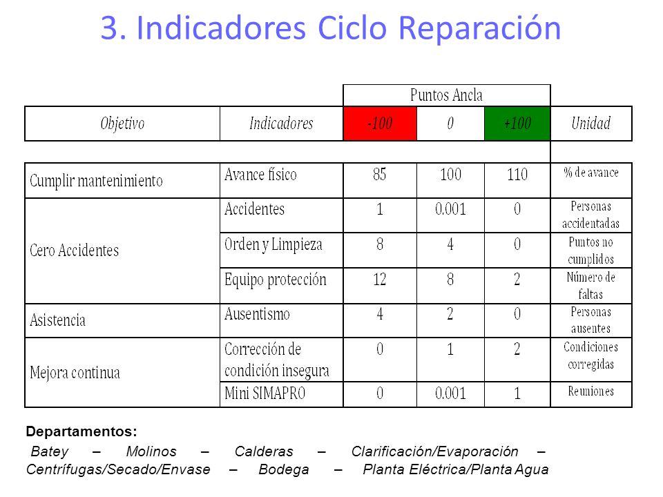 3. Indicadores Ciclo Reparación