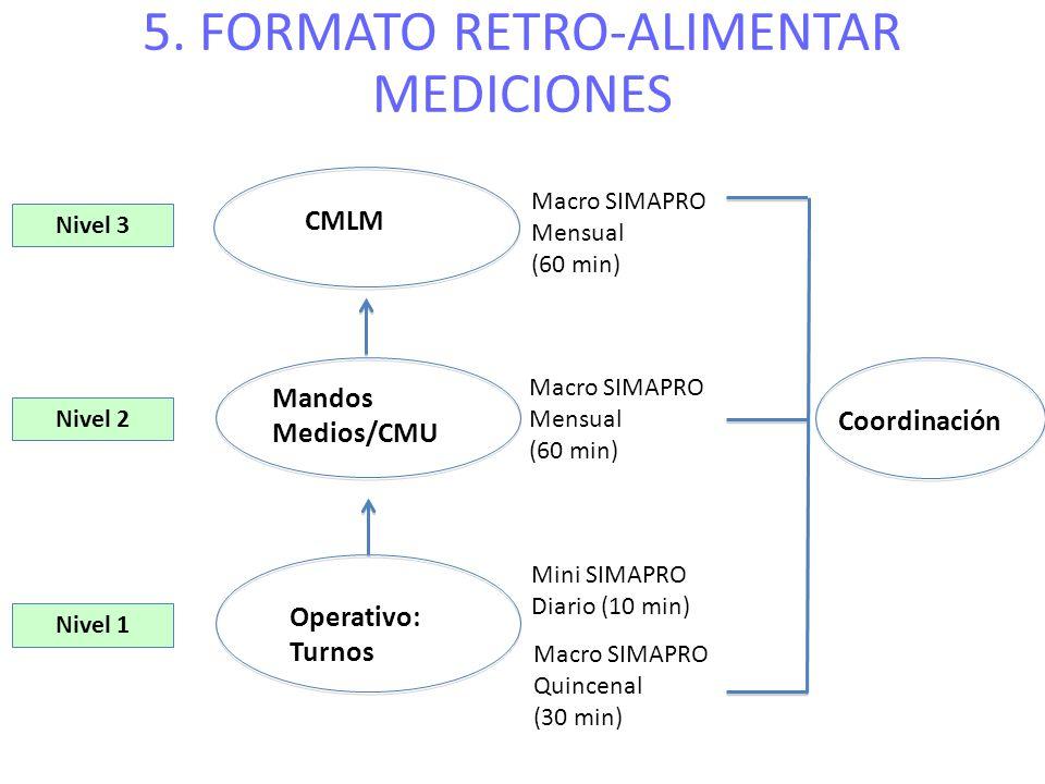 5. FORMATO RETRO-ALIMENTAR MEDICIONES