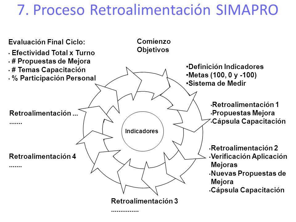 7. Proceso Retroalimentación SIMAPRO