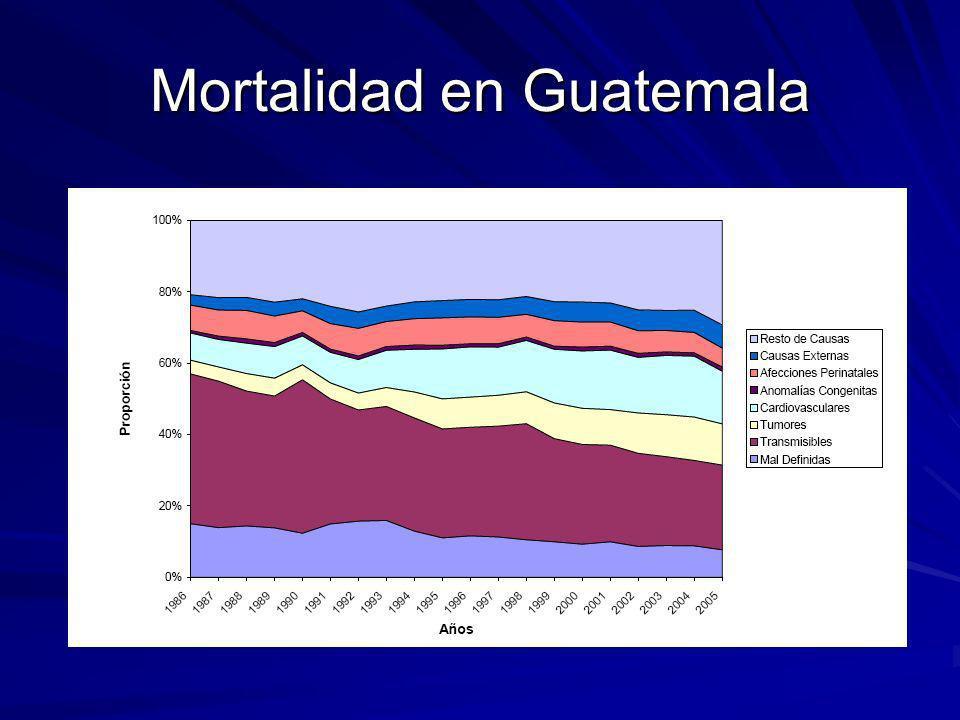 Mortalidad en Guatemala